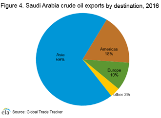Saudi Arabia - International - Analysis - U S  Energy