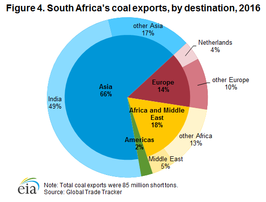 Figure 4. South Africa's coal exports, by destination, 2016