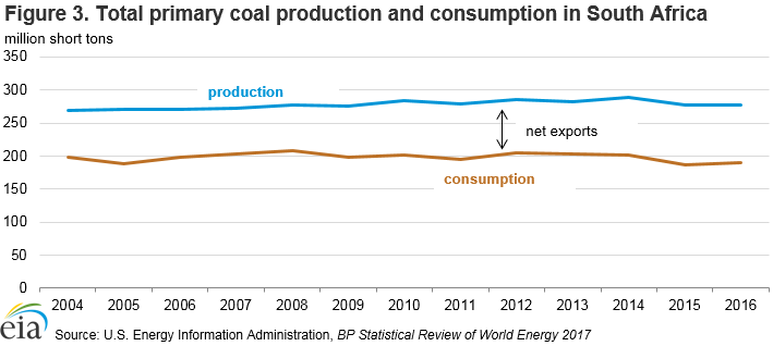 Figure 3. Total primary coal production and consumption in South Africa
