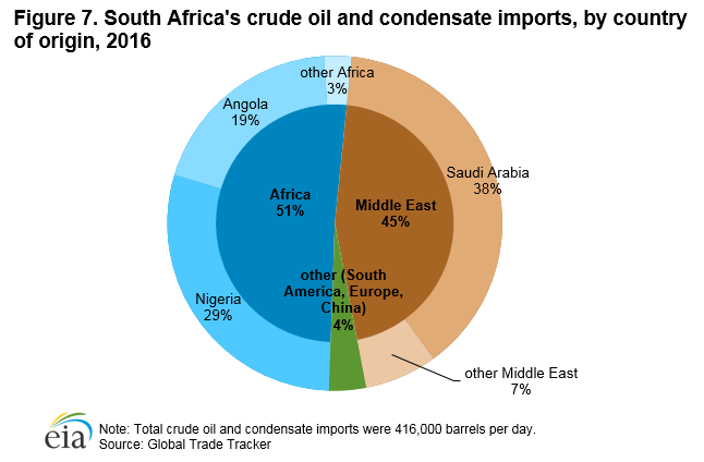 Figure 7. South Africa's crude oil and condensate imports, by country of origin, 2016