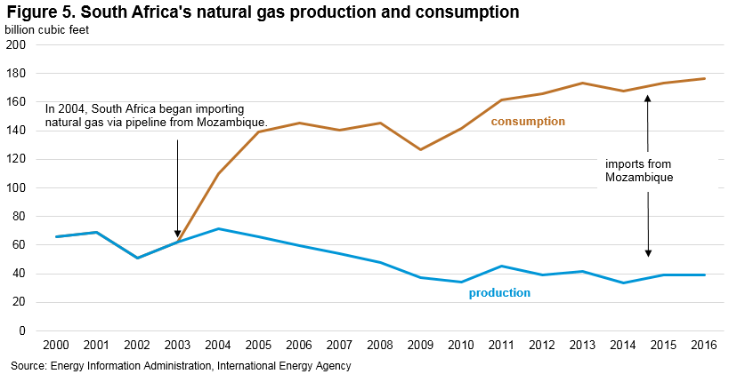 Figure 5. South Africa's natural gas production and consumption