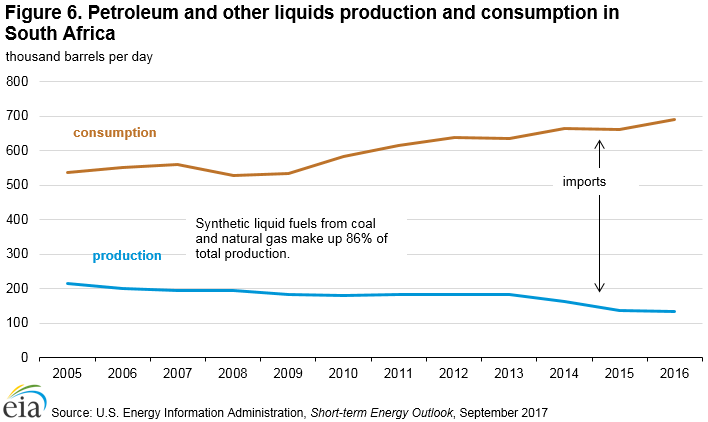 Figure 6. Petroleum and other liquids production and consumption in South Africa