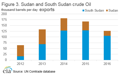 Figure 3. Sudan and South Sudan crude oil exports