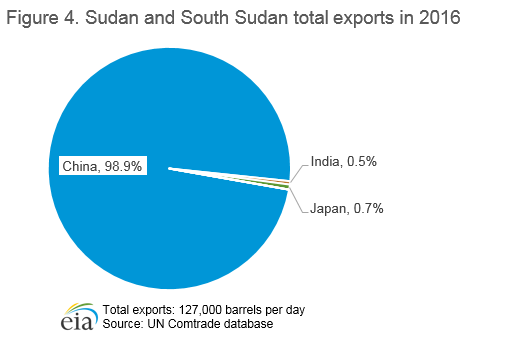 Figure 4. Sudan and South Sudan total exports in 2016