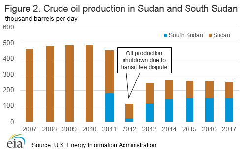 Figure 2. Crude oil production in Sudan and South Sudan