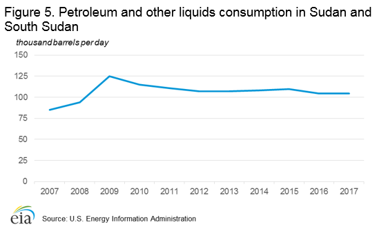 Figure 5. Petroleum and other liquids consumption in Sudan and South Sudan