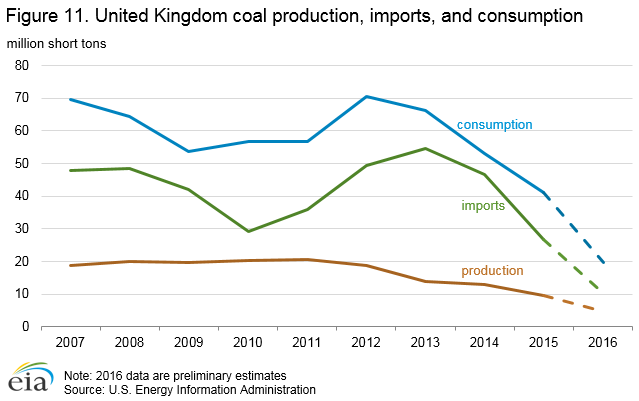 Figure 11. United Kingdom coal production, imports, and consumption