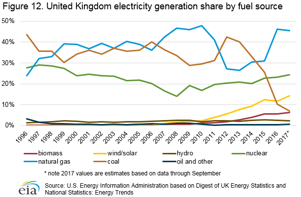 A graph of UK electricity generation by fuel source (1996 - 2017)