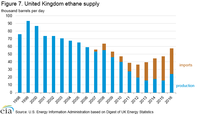 Figure 7. Figure 7. United Kingdom ethane supply