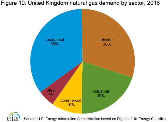 Figure 8. United Kingdom natural gas demand by sector, 2014