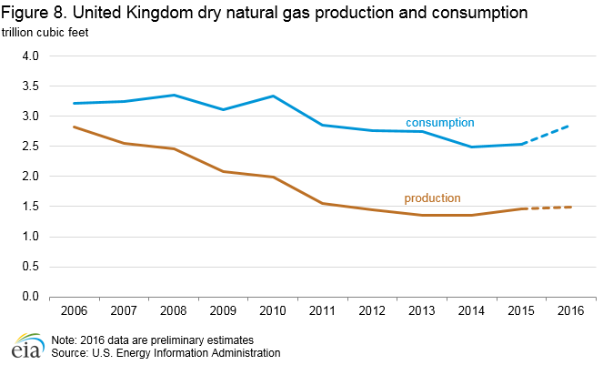 Figure 8. United Kingdom dry natural gas production and consumption