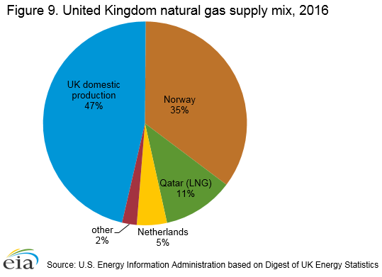 Figure 9. United Kingdom natural gas supply mix, 2016
