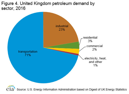 Figure 4. United Kingdom petroleum demand by sector, 2014