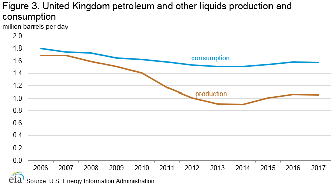 Figure 3. United Kingdom petroleum and other liquids production and consumption