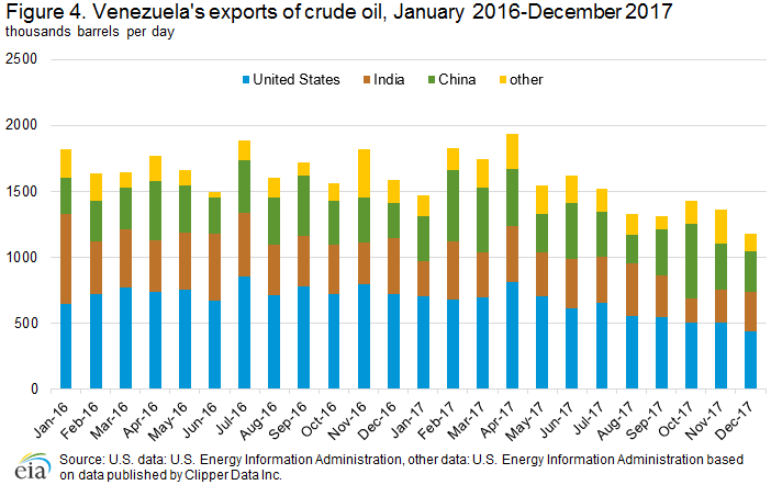 Venezuela - International - Analysis - U S  Energy Information