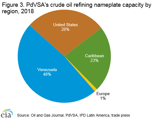 Venezuela - International - Analysis - U S  Energy