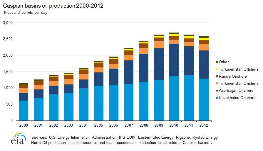 Caspian Sea - International - Analysis - U S  Energy Information