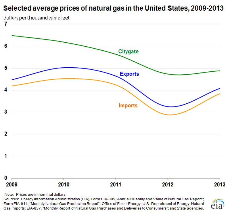An overview of the gas prices in the united states