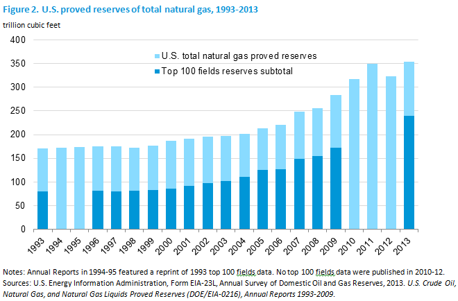 Natural Gas Production By Country Eia