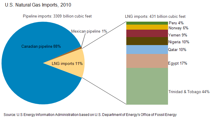 Canadian Natural Gas Exports To Usa