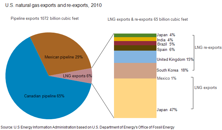 Simplifying Commodity Flows with Tom Sawyer Perspectives  |Import Export Graph