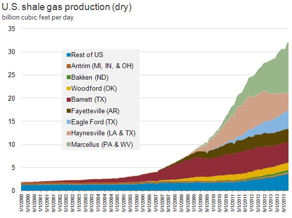 Eia Natural Gas Storage Estimates