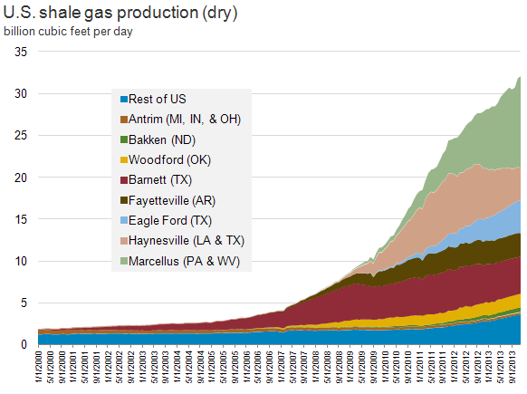 Natural Gas Production Forecast Eia