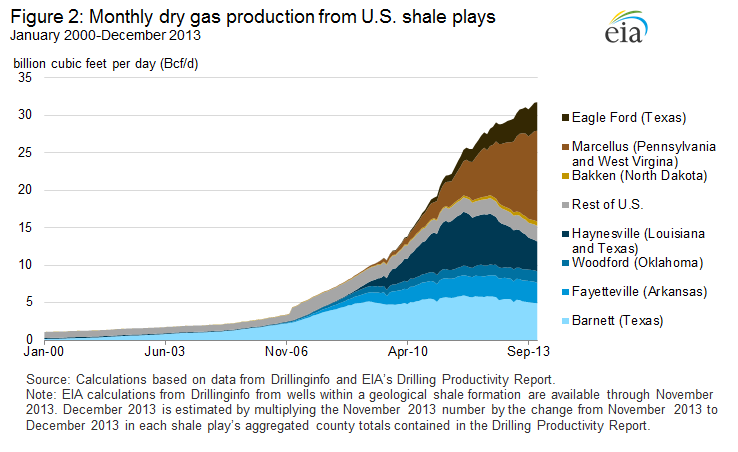 Dry Natural Gas Production Eia