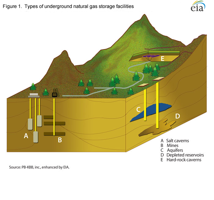 Figure 1.  Types of underground natural gas storage facilities