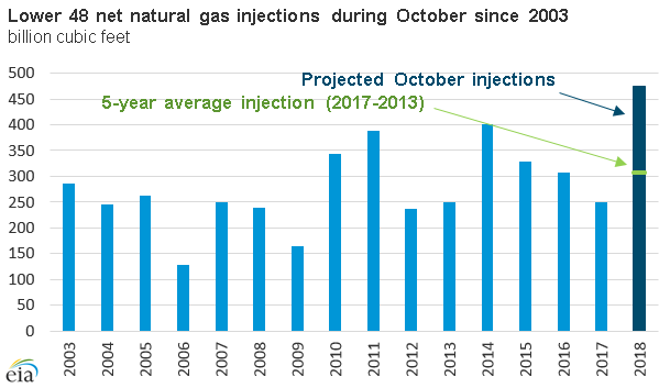 Lower 48 net natural gas injections during October since 2003