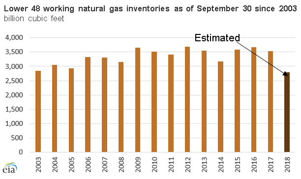 Lower 48 working natural gas inventories as of September 30 since 2003