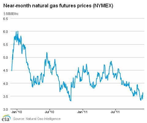 Daily Nymex Natural Gas Prices