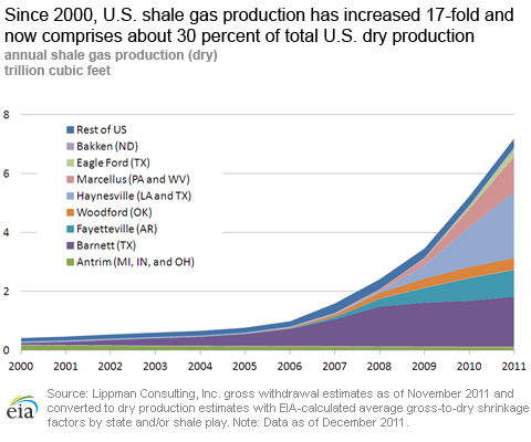 Dry Natural Gas Production By Type  Eia