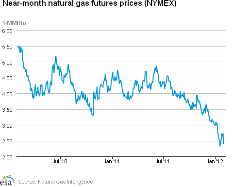 Southern California Natural Gas Price History