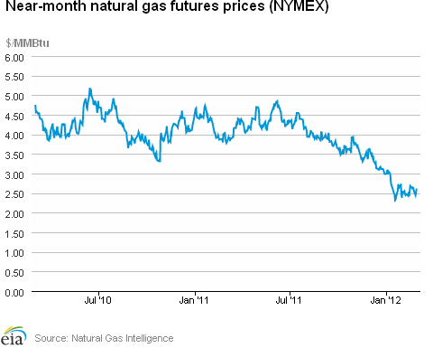 Natural Gas Futures Price History