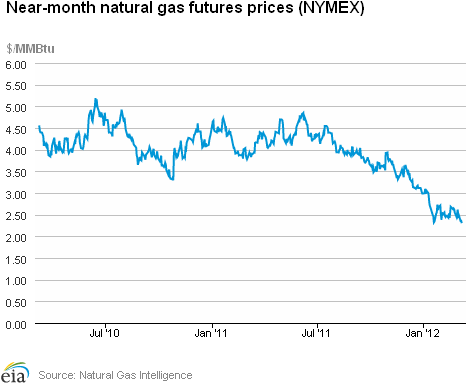 Southern California Natural Gas Price History