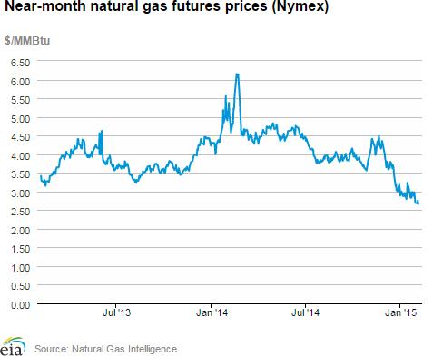 Northeast Natural Gas Demand