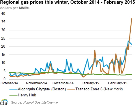 Regional gas prices this winter, October 2014 - February 2015
