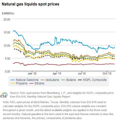 New York State Natural Gas Prices