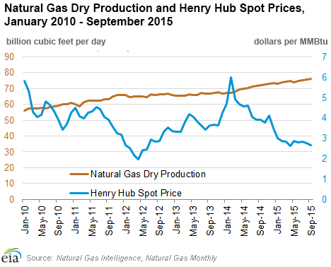 Ice Uk Natural Gas Futures Prices