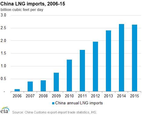 Спад импорта СПГ в Китай