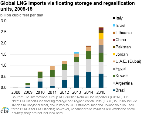 global floating lng market Floating lng facility generates liquefied natural gas directly on the off-shore floating system resulting in considerably shorter value chain as compared to common on-shore lng system, and may favourably impact market growth.