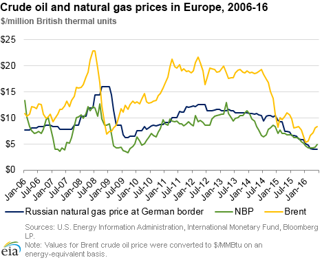 Spot Natural Gas Price Europe