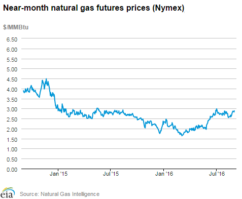 Which Is More Volatile Propane Or Natural Gas