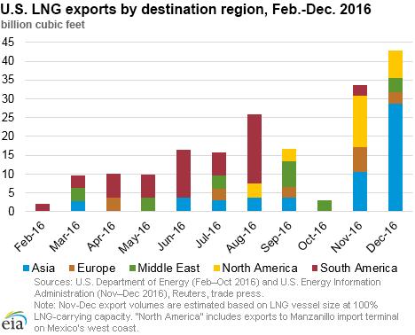Экспорт Sabine Pass LNG в 2016 году