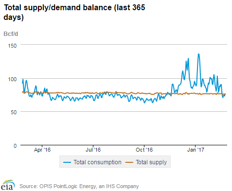 Natural Gas Export Stocks