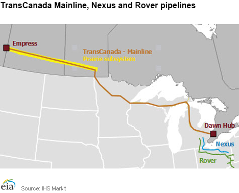 U S Natural Gas Pipeline Capacity To Mexico Continues To Increase