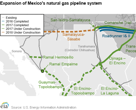 US Energy Information Administration EIA - Map of us pipeline system
