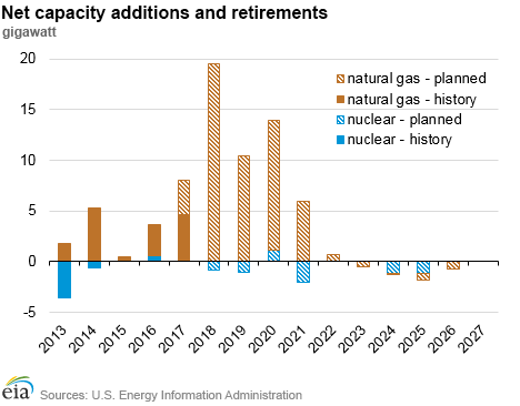 Energy Information Administration Natural Gas  Issues And Trends