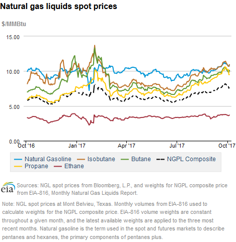 Natural Gas Prices Southern California